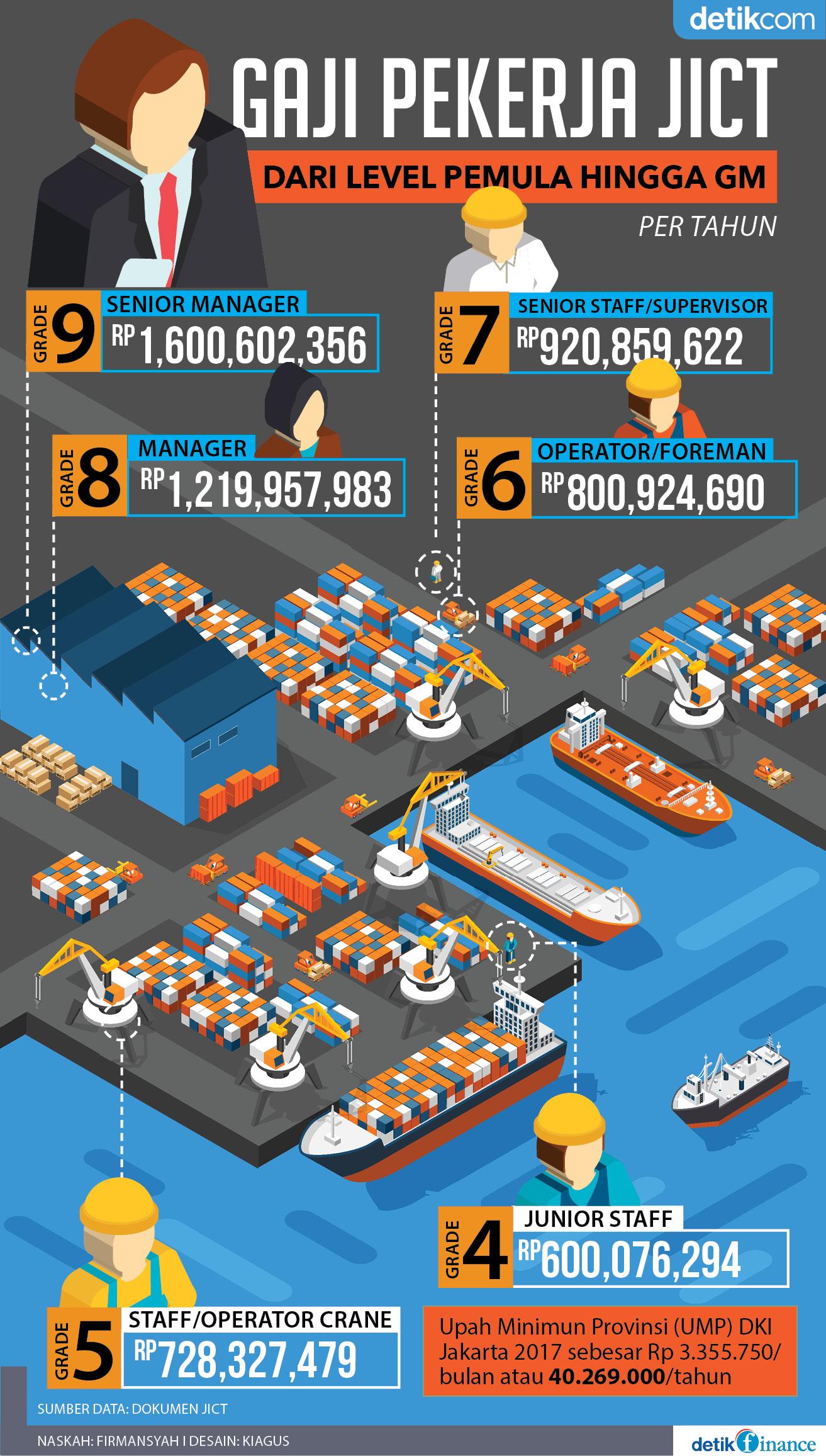 Gaji Pekerja JICT tertinggi di dunia