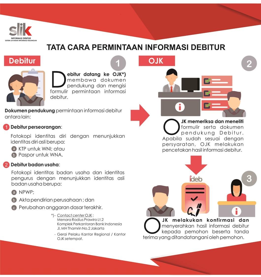 Cara Melihat BI Checking Terbaru - Tata Cara Permintaan Informasi Debitur SLIK