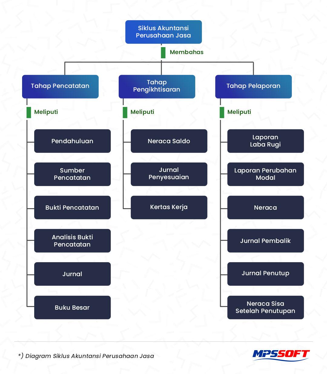Diagram - Siklus Akuntansi Perusahaan Jasa